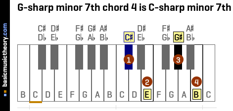 G-sharp minor 7th chord 4 is C-sharp minor 7th