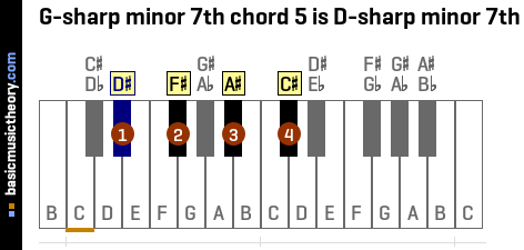 G-sharp minor 7th chord 5 is D-sharp minor 7th