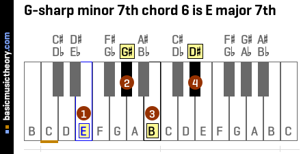 G-sharp minor 7th chord 6 is E major 7th
