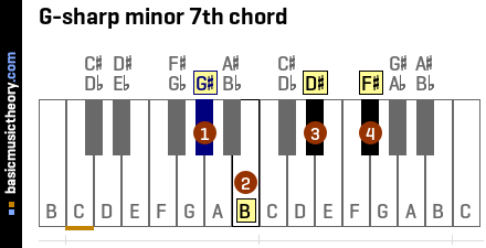 The 4th note of the G-sharp minor 7th chord is F# 10