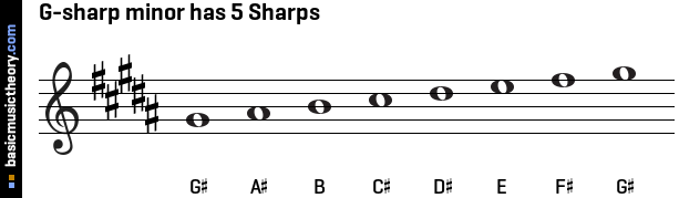 G-sharp minor has 5 Sharps