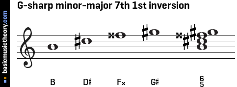 G-sharp minor-major 7th 1st inversion