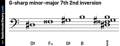 G-sharp minor-major 7th 2nd inversion