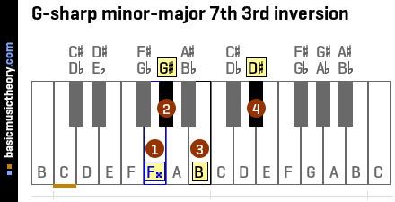 G-sharp minor-major 7th 3rd inversion