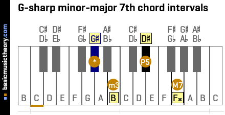 G-sharp minor-major 7th chord intervals