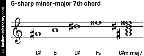 G-sharp minor-major 7th chord
