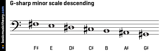 G-sharp minor scale descending