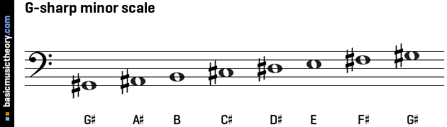 G-sharp minor scale