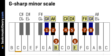 basicmusictheory.com: G-sharp natural minor scale C Flat Major Scale Bass Clef