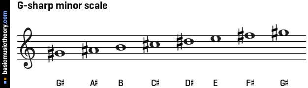 Image Result For Music Theory Key Of G