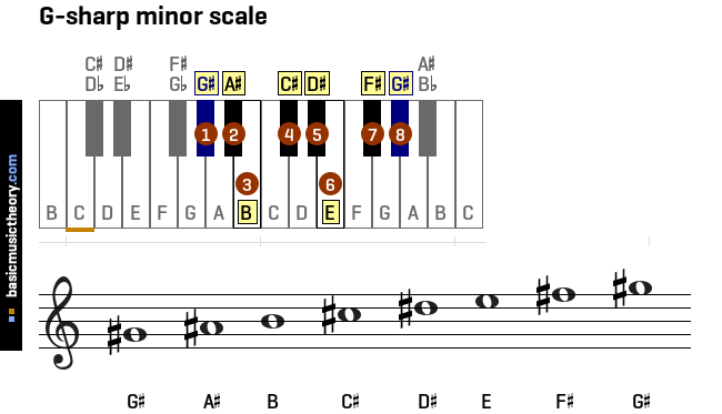 B Minor Triad basicmusictheory.com: ...