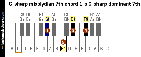 G-sharp mixolydian 7th chord 1 is G-sharp dominant 7th