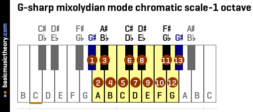 G-sharp mixolydian mode chromatic scale-1 octave
