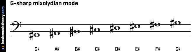 G-sharp mixolydian mode