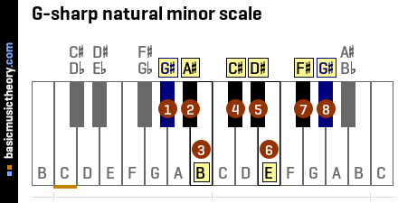 G-sharp natural minor scale