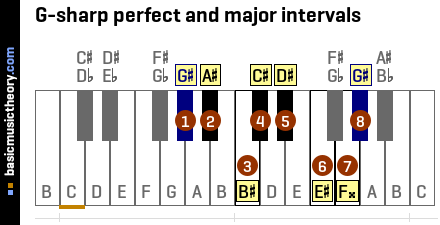 G-sharp perfect and major intervals