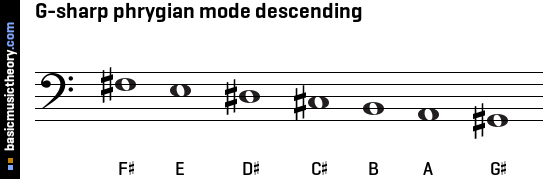 G-sharp phrygian mode descending