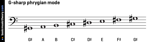 G-sharp phrygian mode