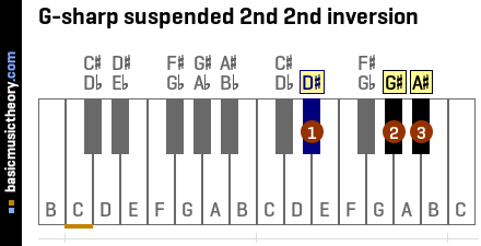 G-sharp suspended 2nd 2nd inversion