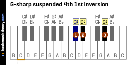 G-sharp suspended 4th 1st inversion