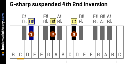 G-sharp suspended 4th 2nd inversion