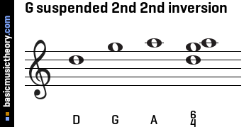 G suspended 2nd 2nd inversion