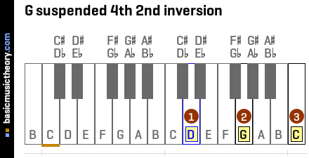 G suspended 4th 2nd inversion