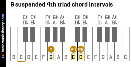 G suspended 4th triad chord intervals