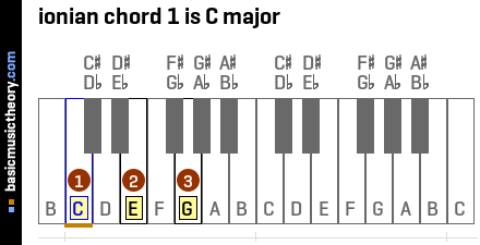 ionian chord 1 is C major
