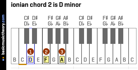 ionian chord 2 is D minor