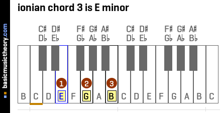 ionian chord 3 is E minor