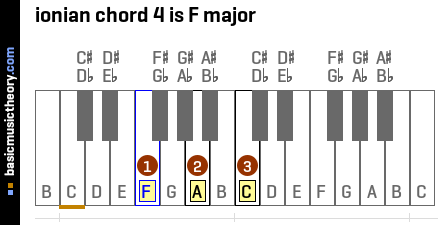 ionian chord 4 is F major