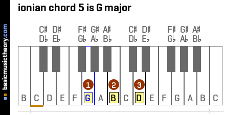 ionian chord 5 is G major