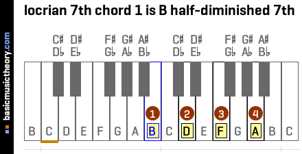 locrian 7th chord 1 is B half-diminished 7th