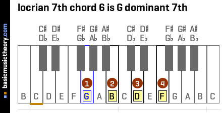 locrian 7th chord 6 is G dominant 7th