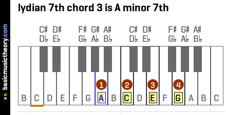 lydian 7th chord 3 is A minor 7th