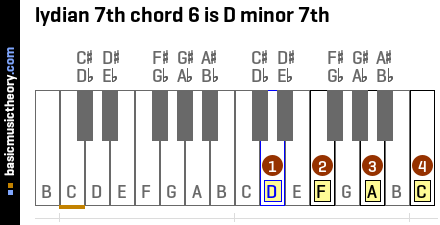 lydian 7th chord 6 is D minor 7th