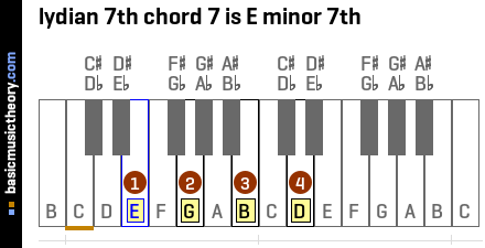 lydian 7th chord 7 is E minor 7th