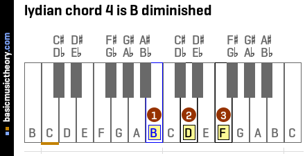 lydian chord 4 is B diminished