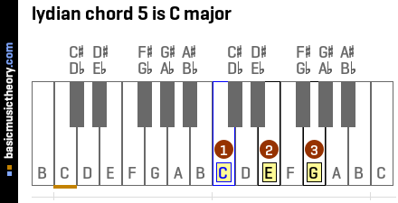 lydian chord 5 is C major