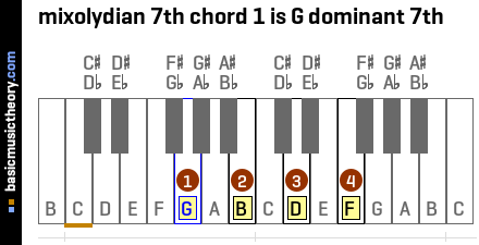 mixolydian 7th chord 1 is G dominant 7th