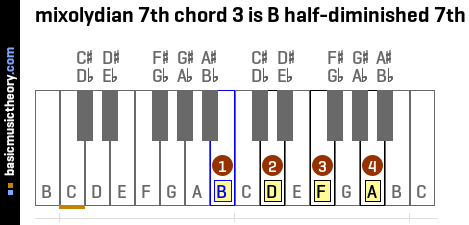 mixolydian 7th chord 3 is B half-diminished 7th