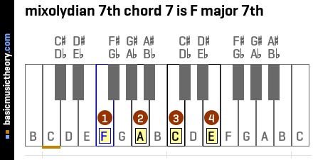 mixolydian 7th chord 7 is F major 7th