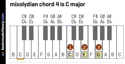 mixolydian chord 4 is C major