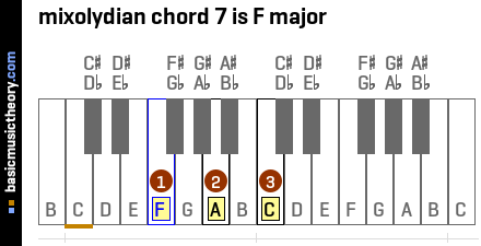 mixolydian chord 7 is F major