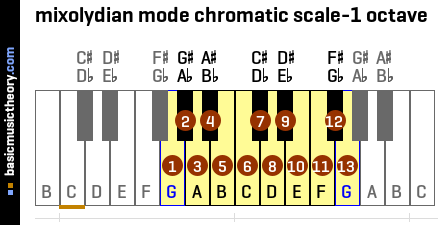 mixolydian mode chromatic scale-1 octave