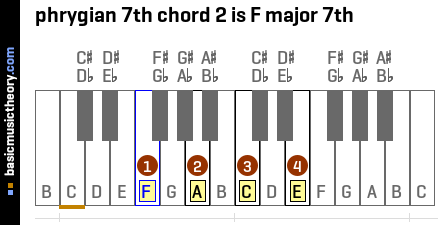 phrygian 7th chord 2 is F major 7th