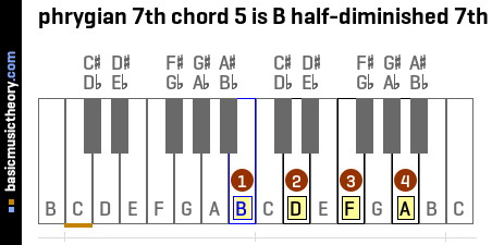 phrygian 7th chord 5 is B half-diminished 7th