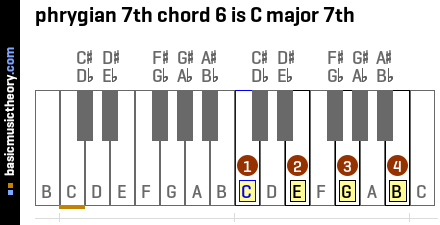 phrygian 7th chord 6 is C major 7th
