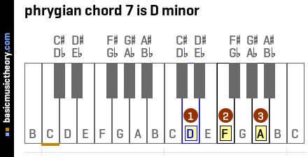 phrygian chord 7 is D minor